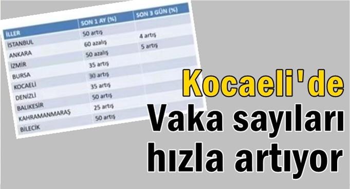 Kocaeli'de vaka sayıları hızla artıyor!