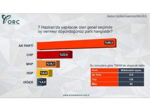 Son Seçim Anketinde Muhalefete Şok!
