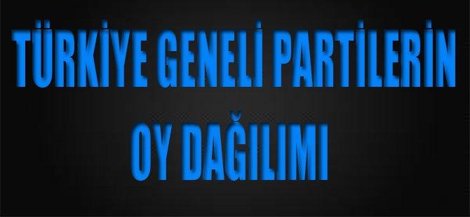 Türkiye Geneli Partilerin Oy Dağılımı