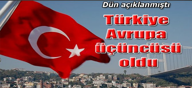 Türkiye büyümede Avrupa üçüncüsü oldu